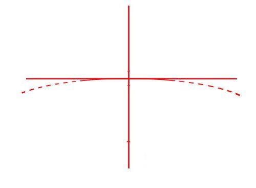 Дуга вместо линии