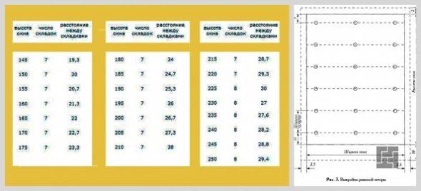 Таблицы расчетов ткани для римских штор