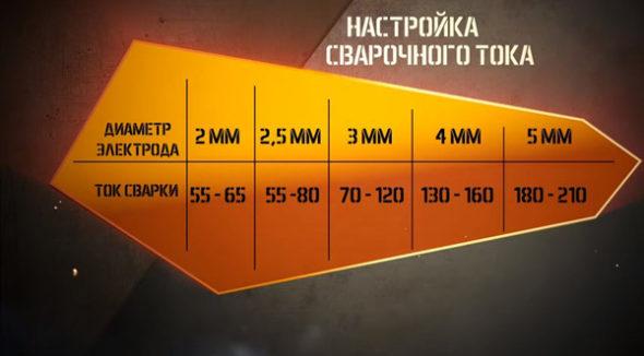 Таблица выбора сварочного тока