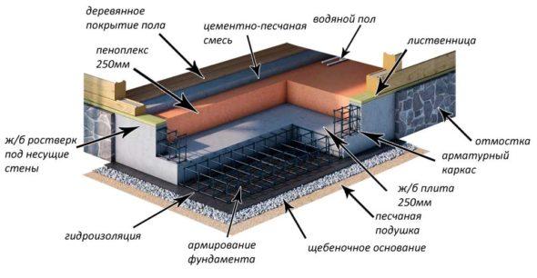 Схема плитного фундамента для деревянного здания