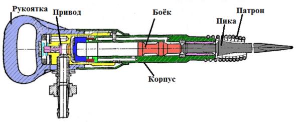 Принципиальная схема устройства отбойного молотка