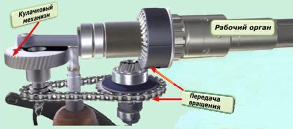 Схема ударного механизма перфоратора