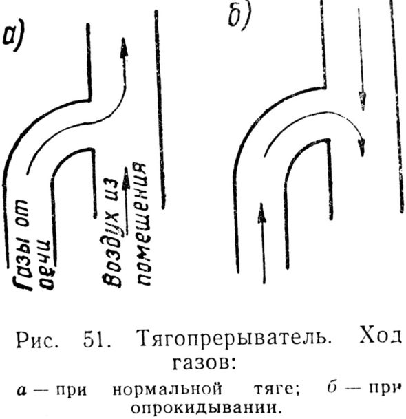 Схема опрокидывания тяги в дымоходе