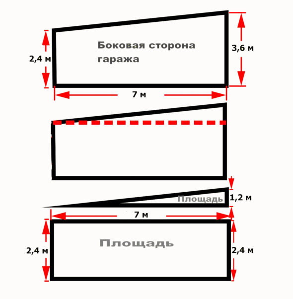 Расчёт площади боковых сторон гаража