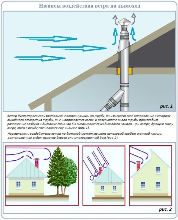 Влияние ветра на дымовую трубу