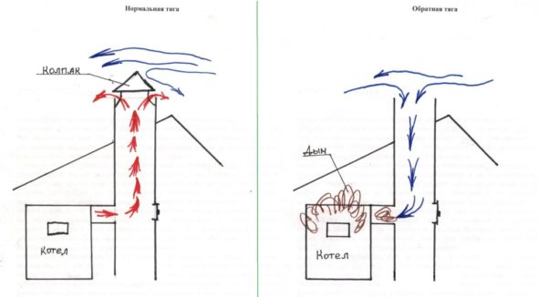 Схема создания тяги в дымоходе