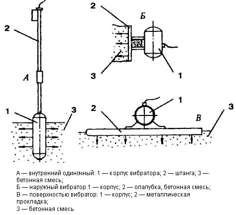 Чертежи трёх типов вибраторов