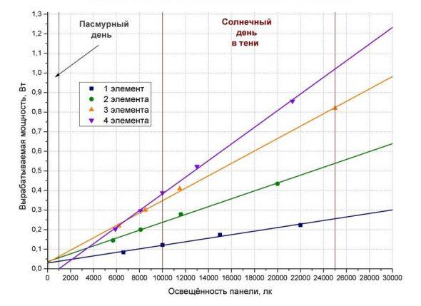 Мощность солнечной батареи