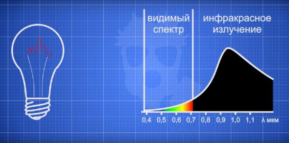 Распределение энергии на видимый спектр и ИК излучение