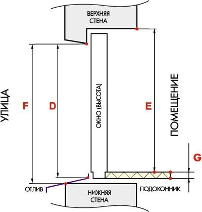 Схема определения высоты пластикового окна