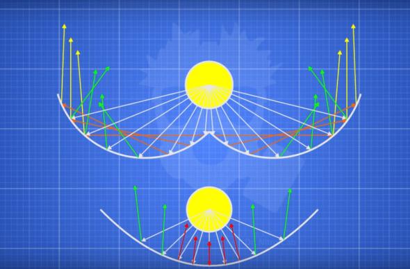 Схема распределения отражённых лучей от рефлекторов разной формы