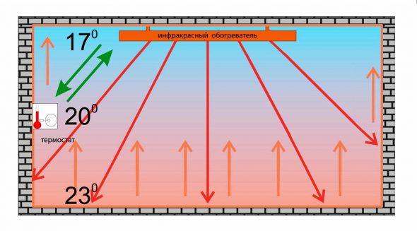 Схема распространения ИК лучей в помещении
