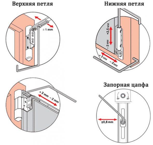 Схема регулировки петель ПВХ конструкций