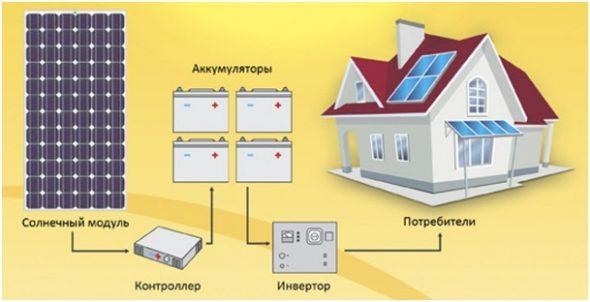 Схема солнечной электрической установки