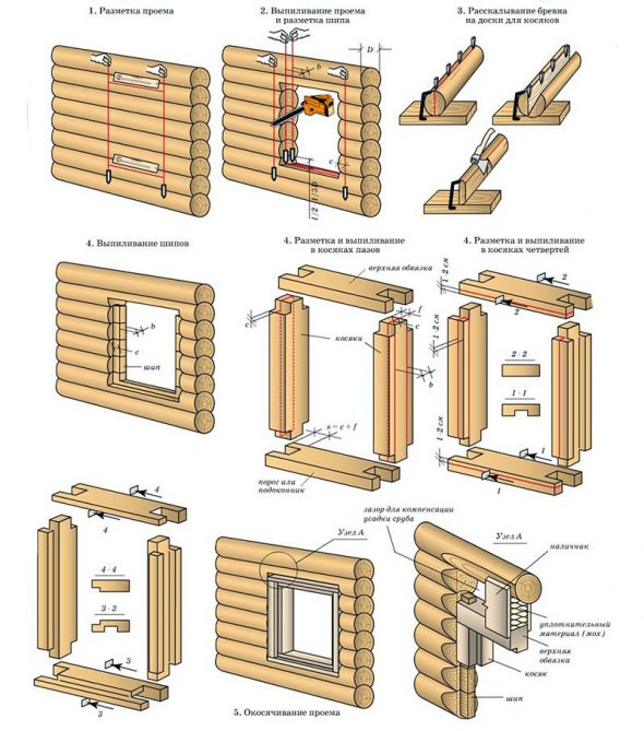 Оформление проема в срубе под установку оконных и дверных заполнений