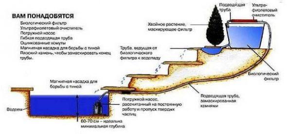 Схема устройства водопада