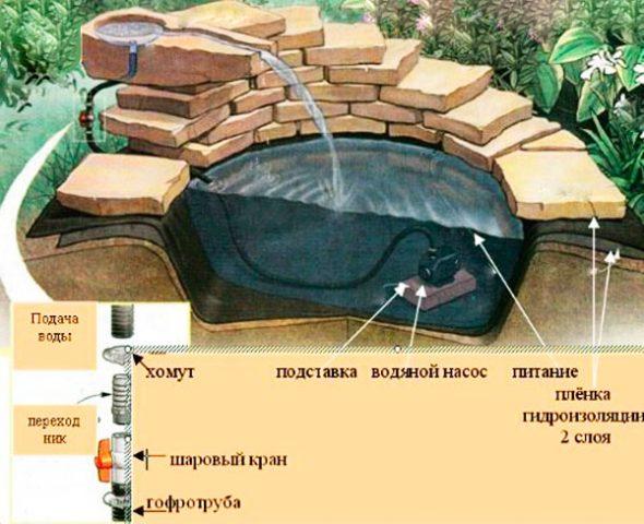 Схема дачного пруда из пленки