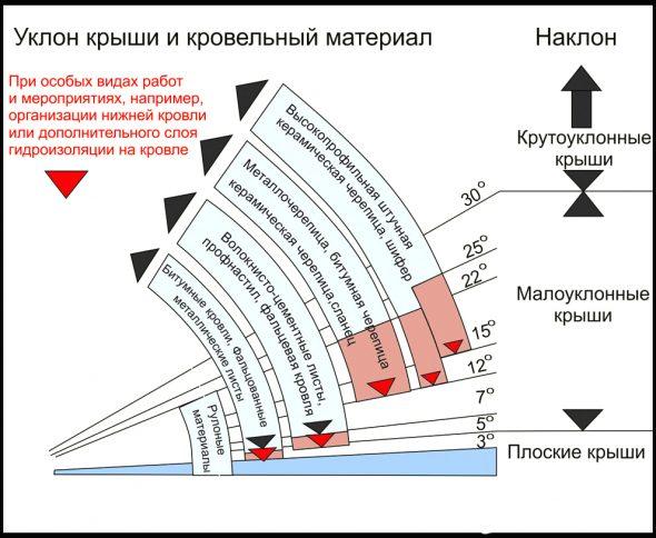 Схема выбора кровельного материала в зависимости от уклона крыши