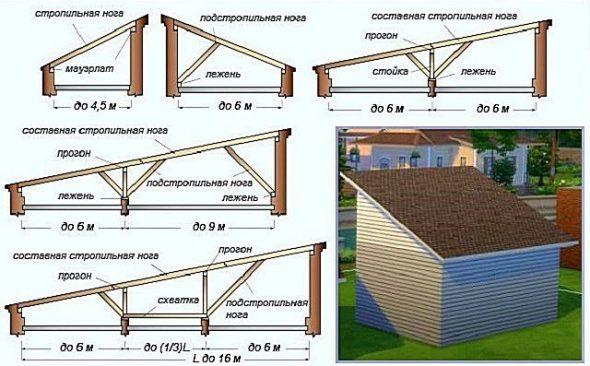 Варианты устройства стропильной системы односкатной крыши
