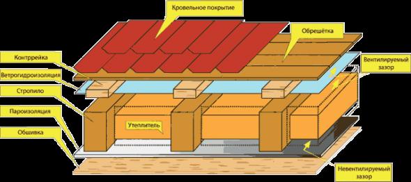 Состав кровельного пирога для тёплой односкатной крыши