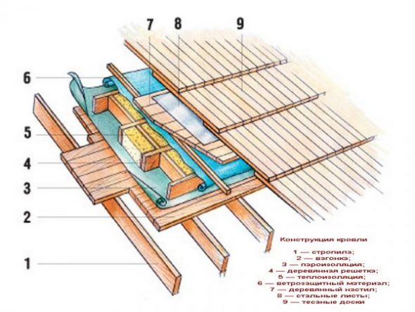 Устройство деревянной кровли