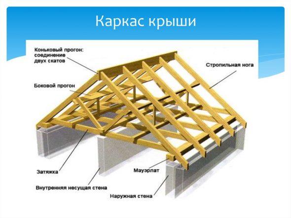 Боковой прогон на схеме каркаса крыши