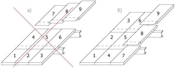Схема укладки сэндвич-панелей
