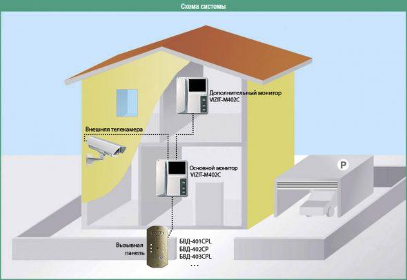 Схема работы видеодомофона в доме из нескольких этажей