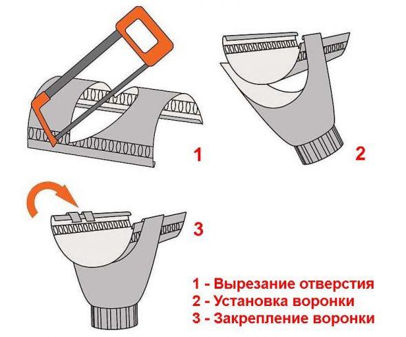 Этапы установки воронки
