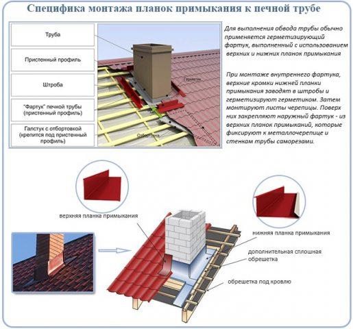 Схема монтажа планок примыкания к дымоходу
