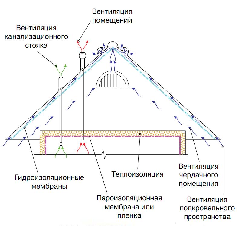 крыша с холодным чердаком