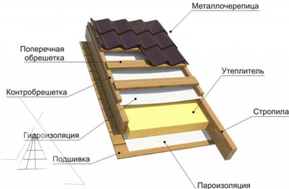 Утепление крыши из металлочерепицы