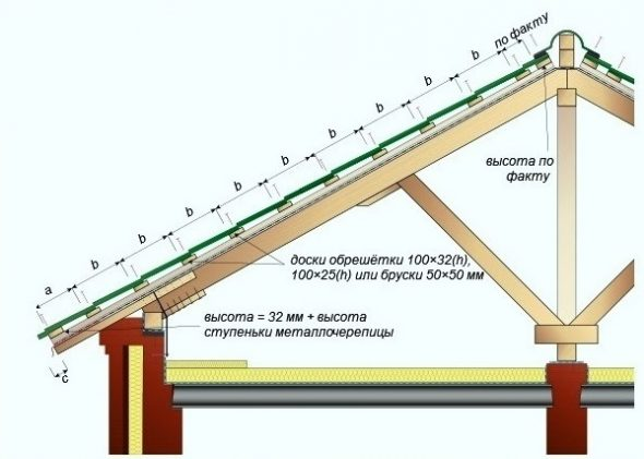Схема обрешётки для металлочерепицы