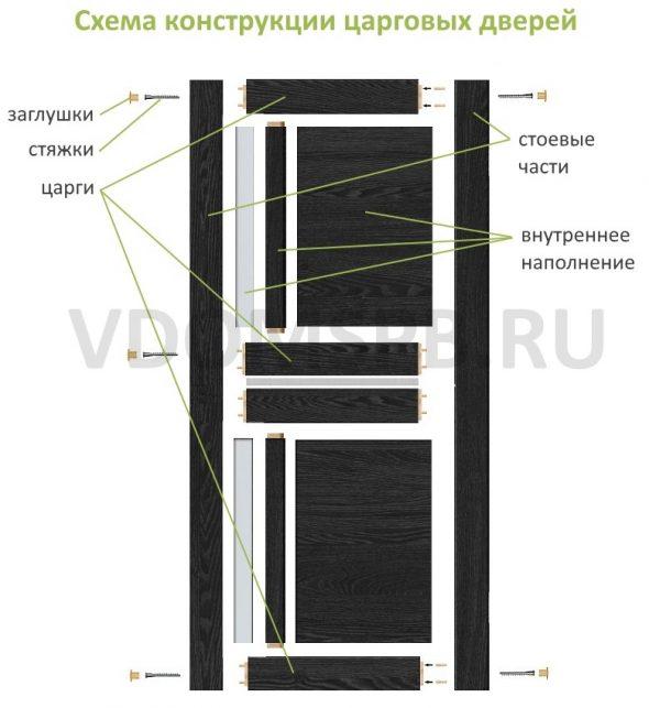Схема конструкции царговых дверей