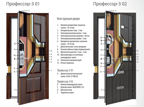 Конструкция входных дверей Torex