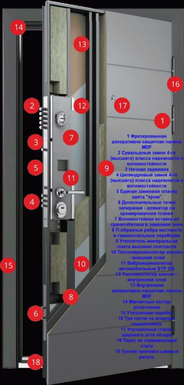 Конструкция входной двери Ultimatum М