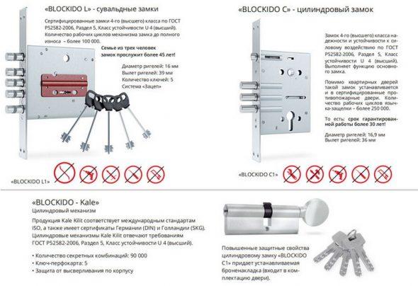 Защитная система Blockido