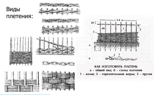 Схемы плетения забора из веток