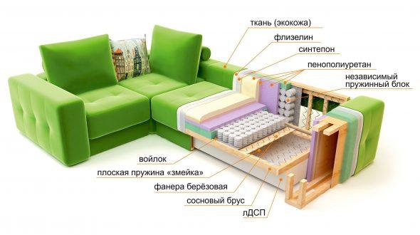 Устройство дивана