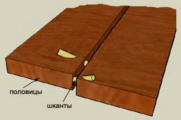 соединение половиц шкантами